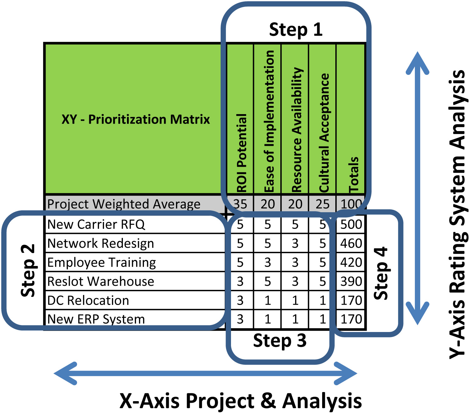 Lean defined the xy project selection matrix the lean for Project prioritization criteria template