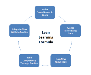 Lean Learning Formula