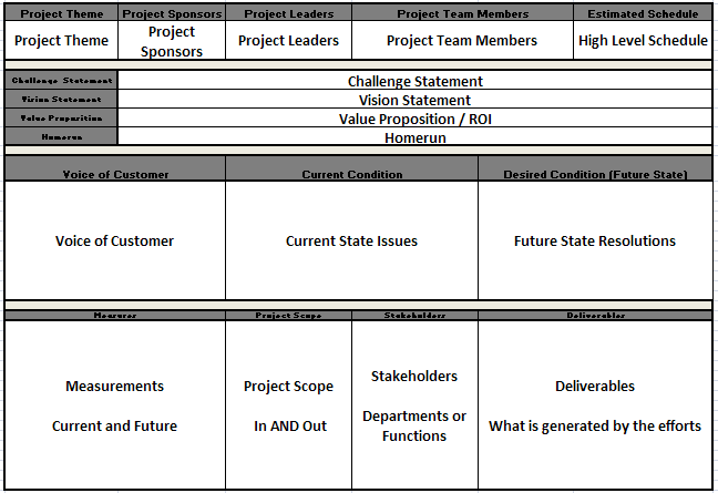 How to using an a3s to prevent lean project scope creep leancor a3s sciox Choice Image